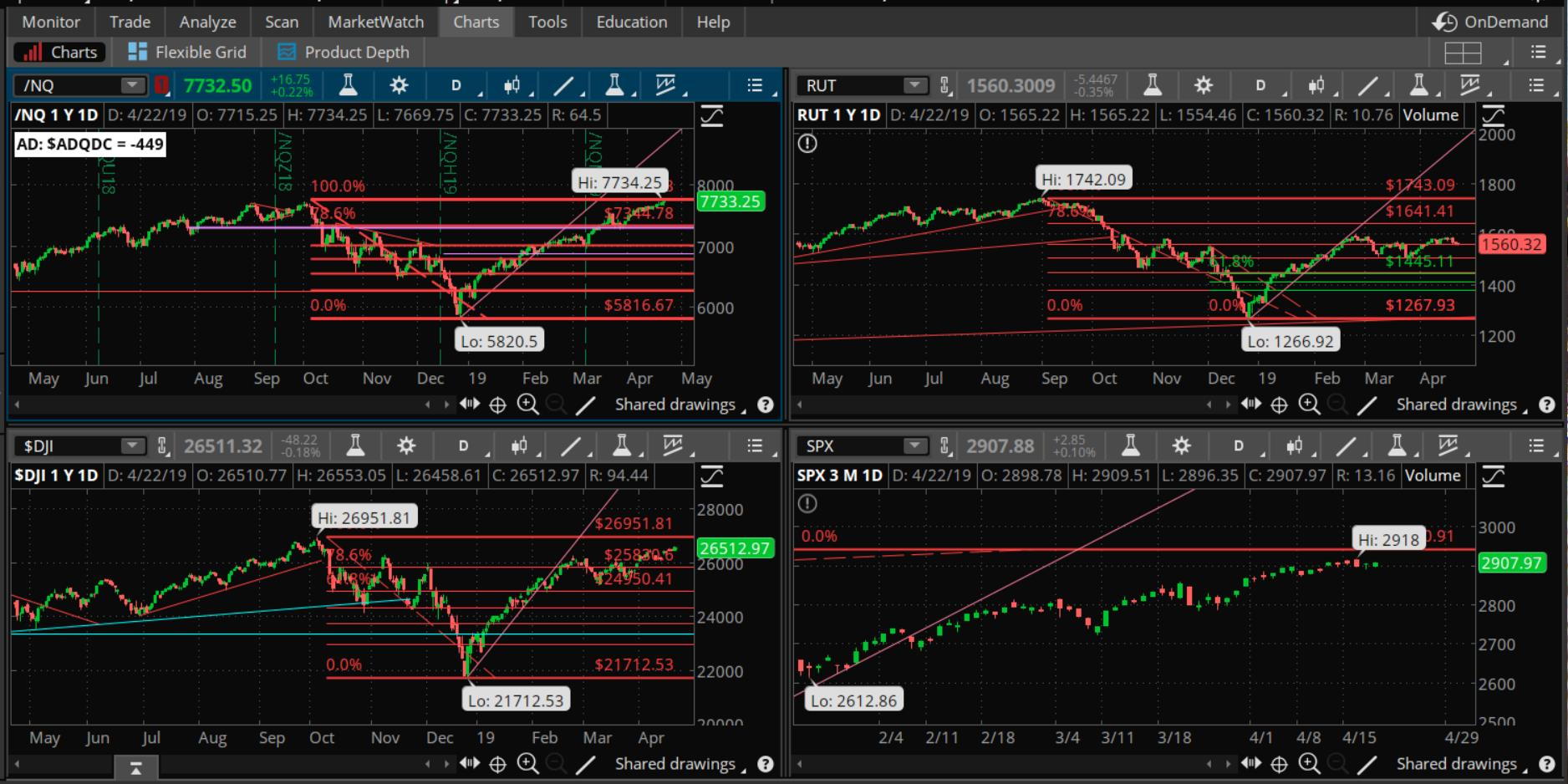 DTT-April22_2019refer » Doc's Trading Tools